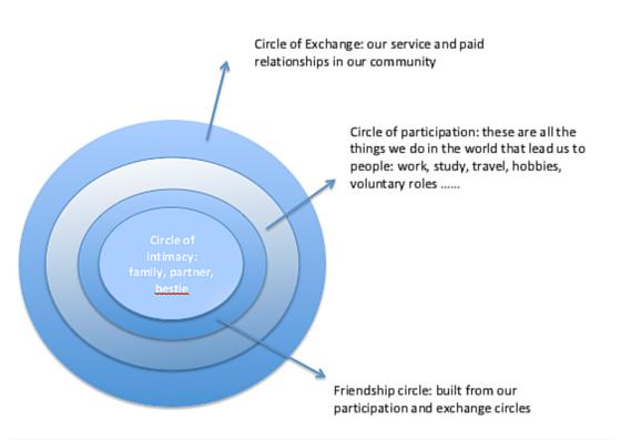 Circles of relationship